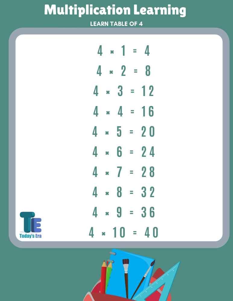 4 ka table 4 ka pahada math table 4 का पहाड़ा 4 का टेबल गणित के पहाड़े